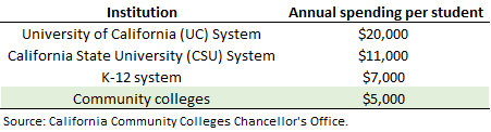 CommCollege Table2.jpg