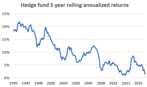 Hedge-fund-5-year-rolling-annualiezed-returns