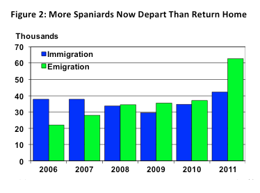 Figure 2: More Spaniards Now Depart Than Return Home