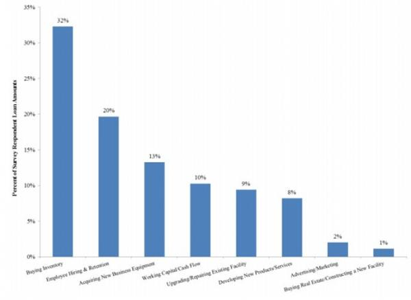 Survey Respondents' Uses of OnDeck Loans